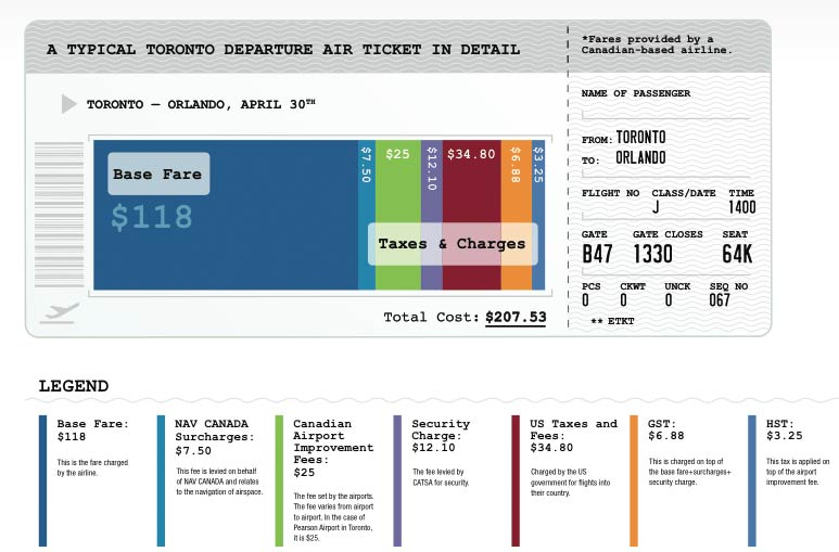 Toronto Airfare Graph image