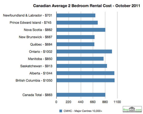 canadian average 2 bedroom rental cost